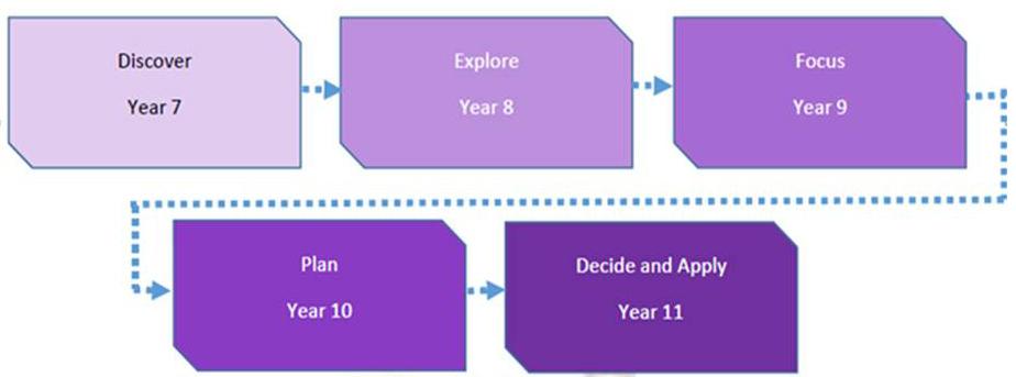 OAG Careers Programme